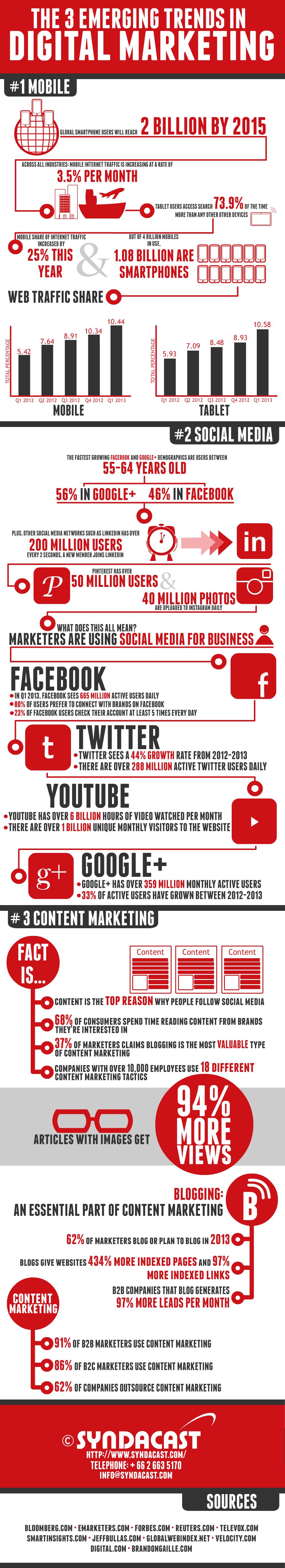 The 3 Emerging Trends in Digital Marketing
