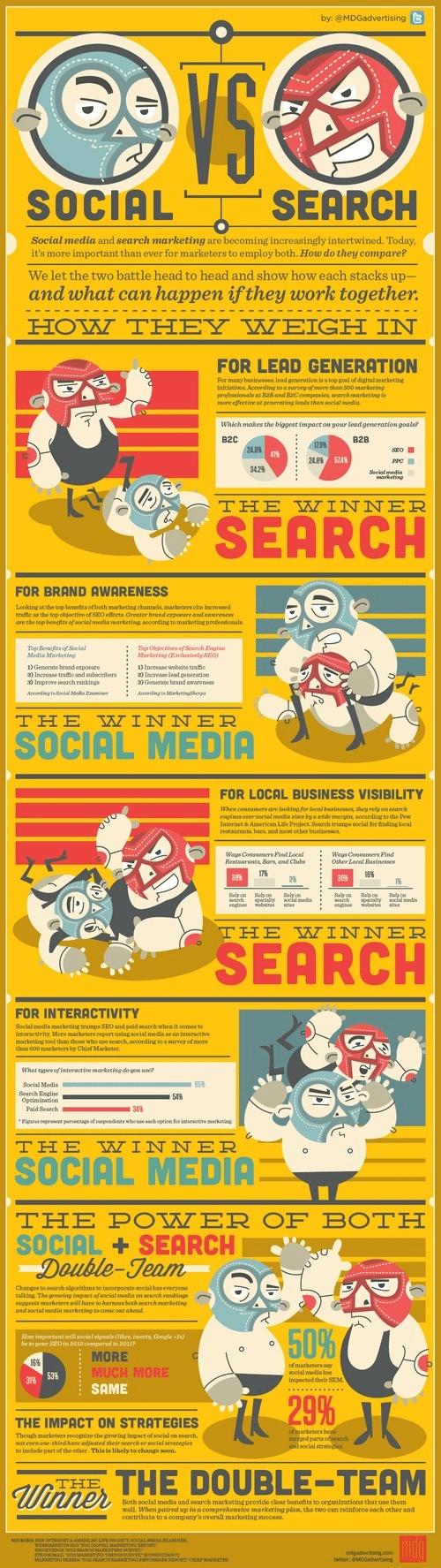 Social Media Marketing vs SEO Who Wins