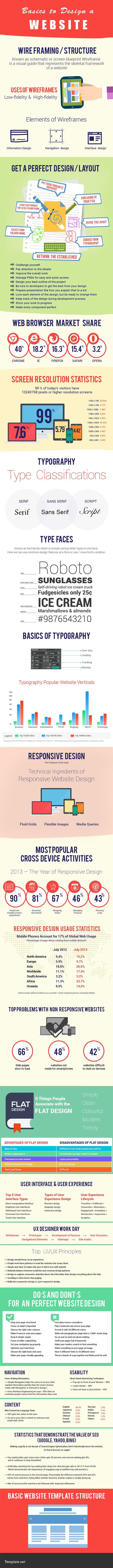 Infografica sito web