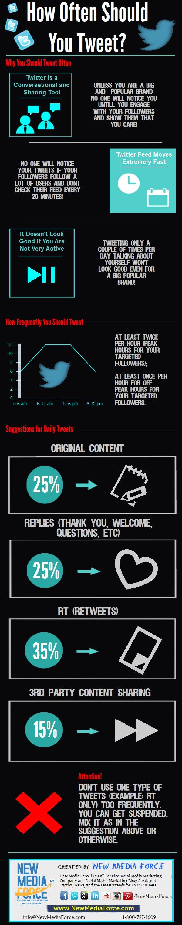 How Often You Should Tweet for a Superstar Twitter Presence