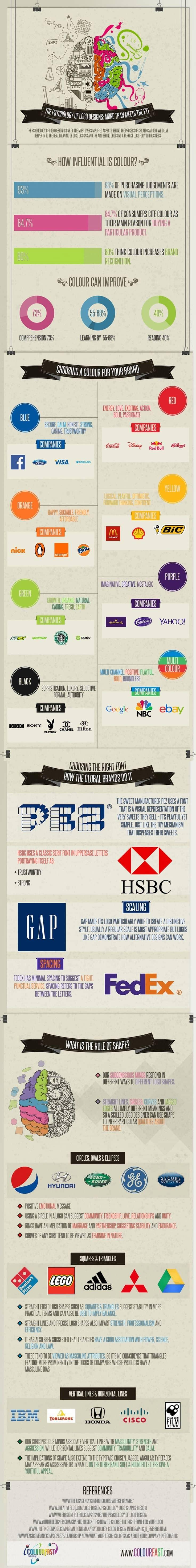 Logo Psychology How Your Colour, Font & Shape Influences People