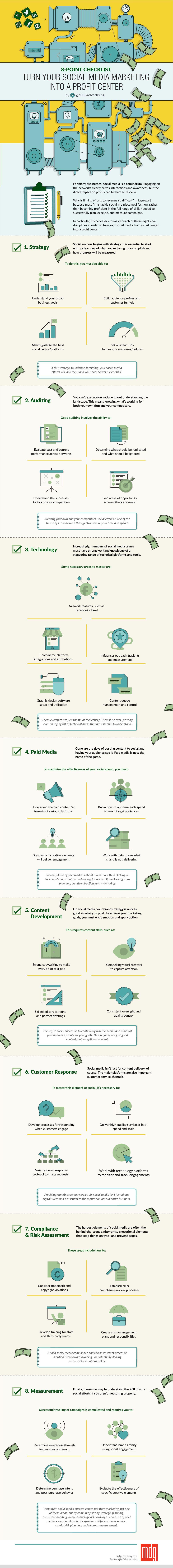 8 Steps to a Profitable Social Media Marketing Strategy