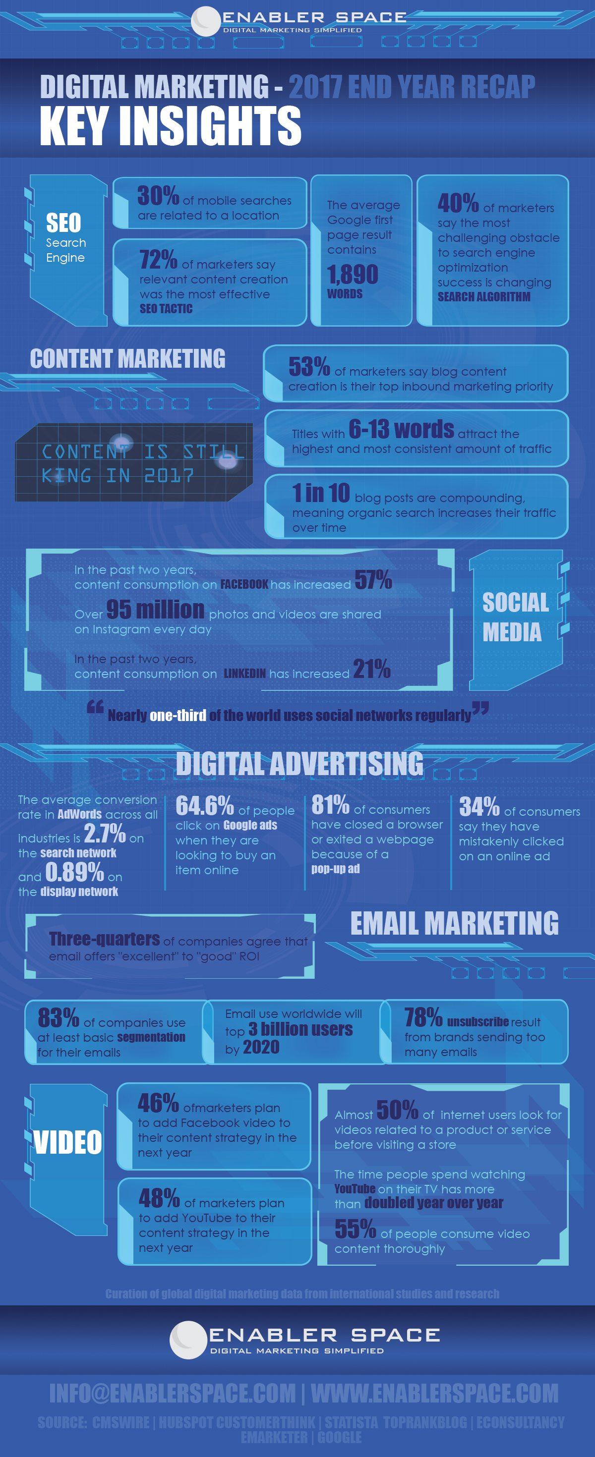 20 digital marketing stats for 2018